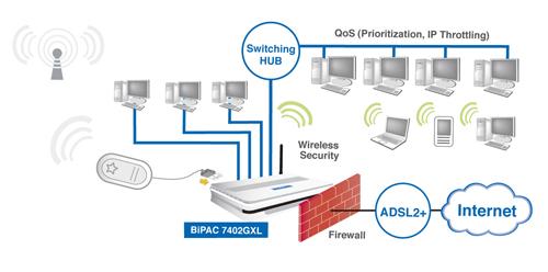 3g wireless router - billion bipac 7402gxl