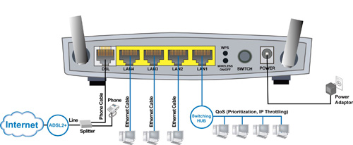 Application Diagram (BiPAC 7402R2 - ADSL2+ VPN Firewall Router)