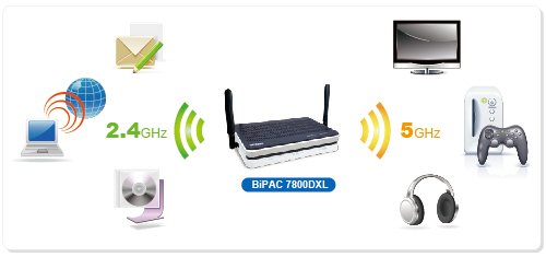 BiPAC 7800DXL - Triple-WAN Dual-Band Wireless-N 600Mbps 3G/4G LTE ADSL2+/Fibre Broadband Router